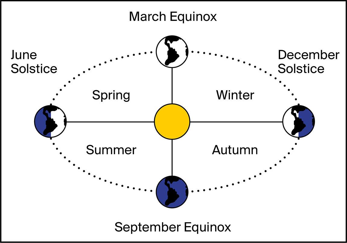 Equinocci de tardor – Clase bcn