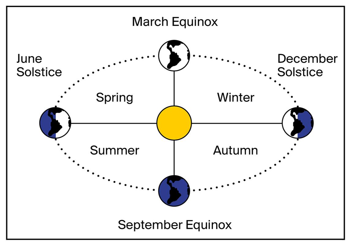 Autumn Equinox – Clase bcn